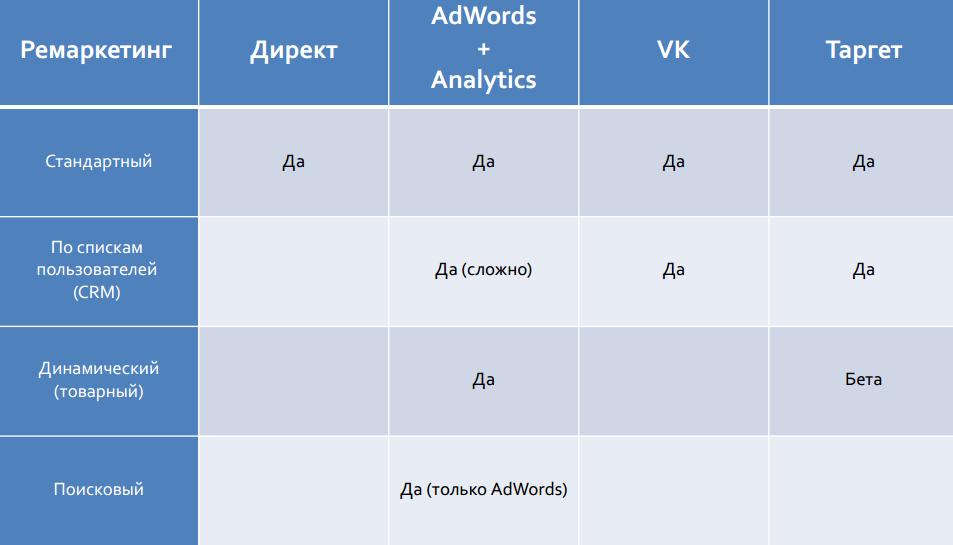 Настройка ремаркетинга в Google AdWords и Яндекс.Директ