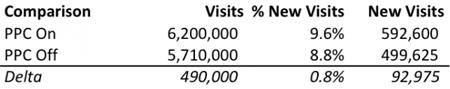 Контекстная реклама по брендовым запросам дает 8% рост посещений сайта и 18% рост конверсий