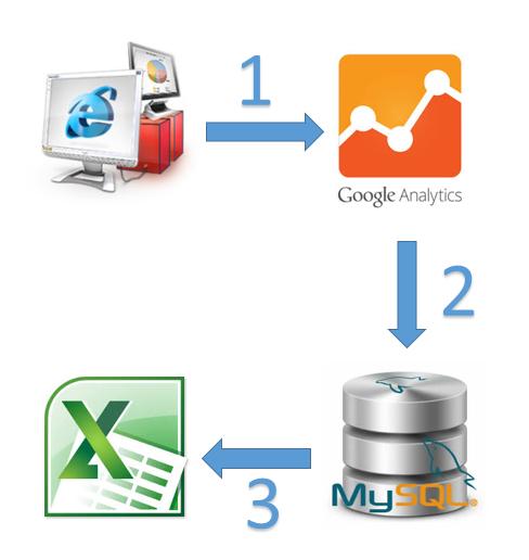 Схема на процеса на събиране, агрегиране и визуализация на данни
