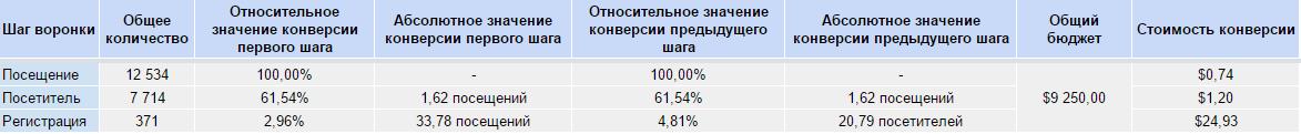 Показатели финансовой аналитики