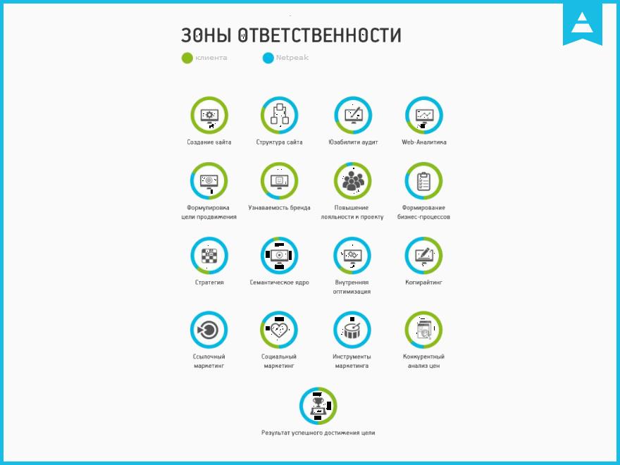 Зоны ответственности для успешного продвижения сайтов