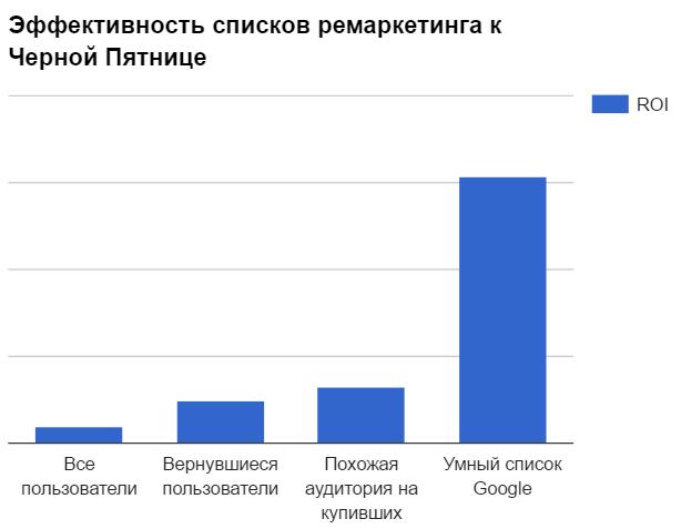 Статистика конверсий умный список Google