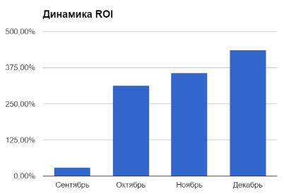 Рост ROI в рекламных кампаниях