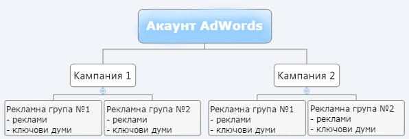 Чадъровидна структура на акаунт Google AdWords