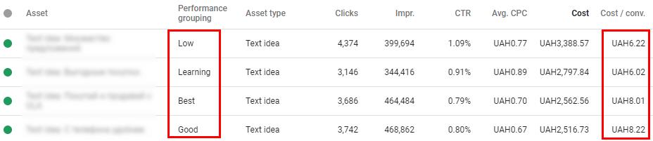 """""""Ефективната група"""" просто посочва колко често е избран конкретен ресурс за създаване на реклами, а не е показател за ефективност по отношение на реализации на минимална цена"""