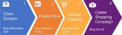 Създаване на продуктова кампания в Bing Shopping Ads