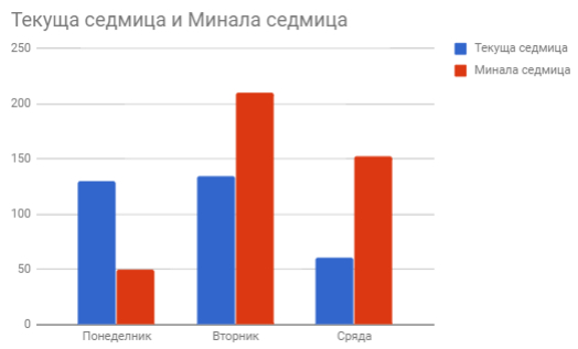 графика за сравняване на посещаемостта на ресурса за две непълни седмици