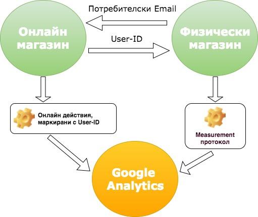 Изпращане на данни за офлайн продажбите към Google Analytics с Measurement протокол