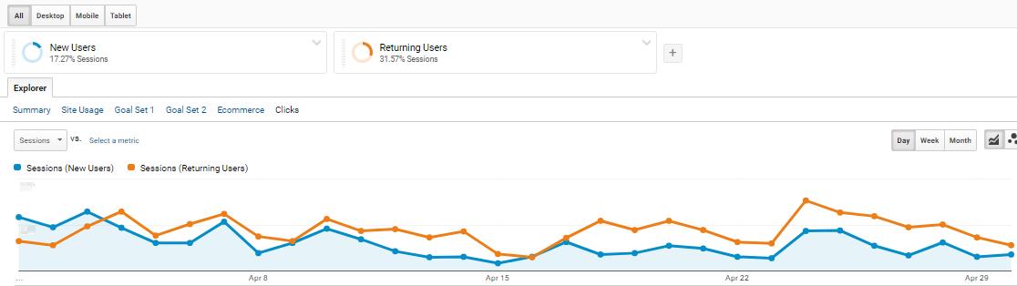 около половината от потребителите, които е привлякла интелигентната кампания, вече са посещавали сайта