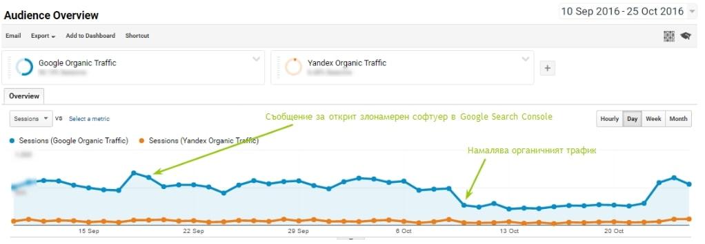Динамиката на органичния трафик преди и след съобщението за открит злонамерен софтуер на сайта