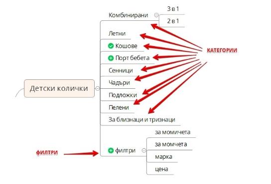 За високоцхестотните клиуцхови Думи себи сздават страница на тражењу средноцхестотни и нискоцхестотни - статичких страница на филтеру у / пресицхане за пречишћавање у