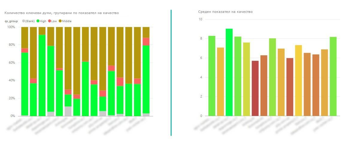 две диаграми показват обща информация за показателя на качество по проекти