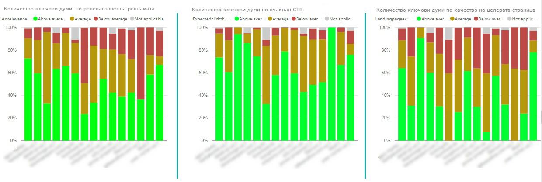 три диаграми показват всяка съставна на показателя за качество в разрези на акаунти, рекламни кампании и групи обяви