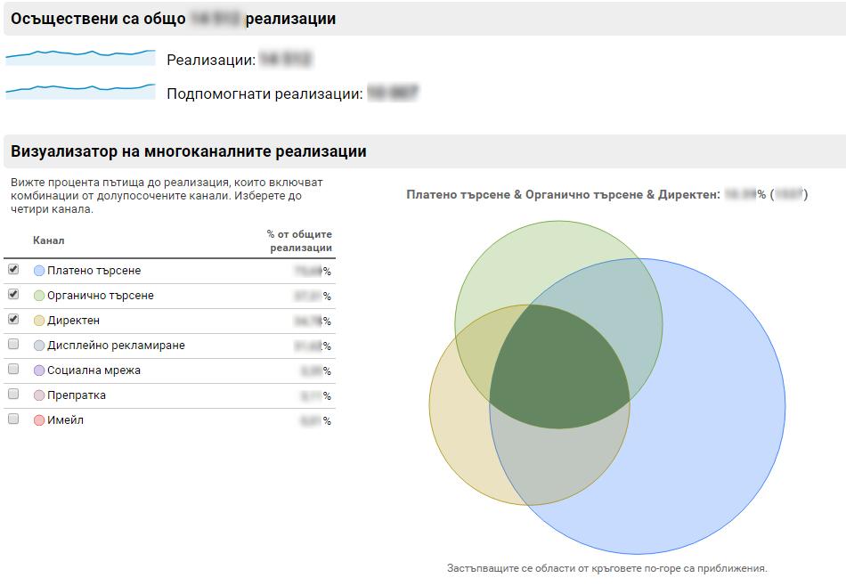 можете да видите общи данни и визуализация на съотношения на различните източници на конверсия