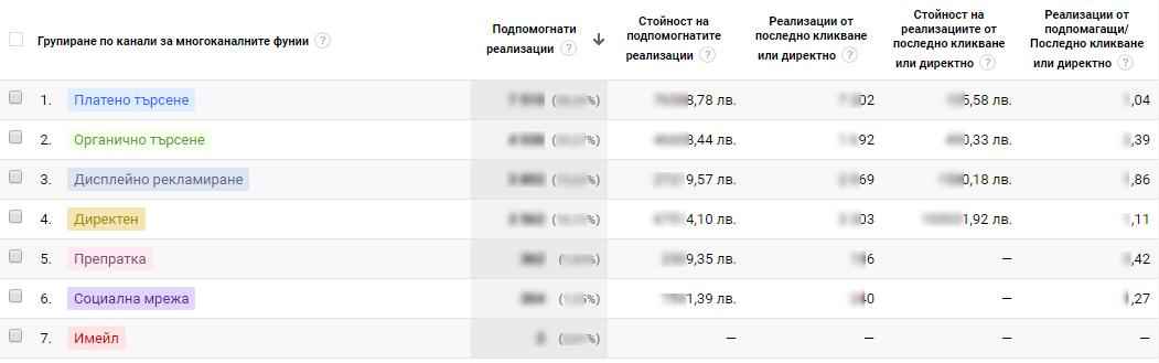 може да се види непосредствена информация за канали на подпомогнатите реализации, тяхният брой и стойност