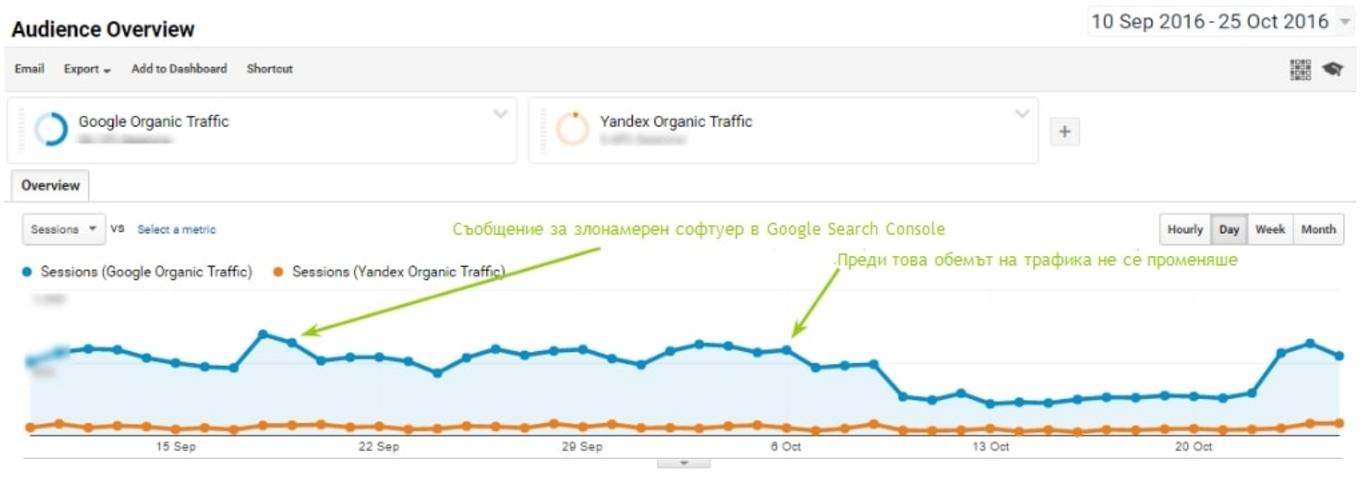Динамика на органичния трафик от Google и Yandex по данни на Google Analytics