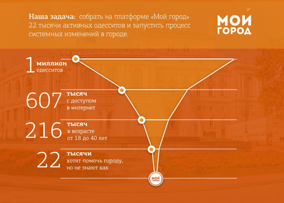 Инфографика: ориентиры и цели для проекта «Мой город»