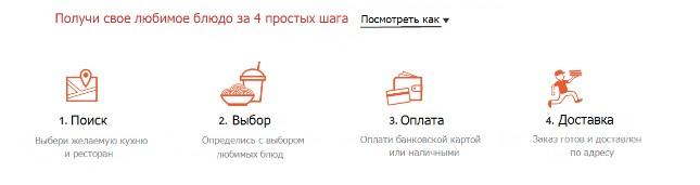 Инфографика — иллюстрация процесса оформления заказа