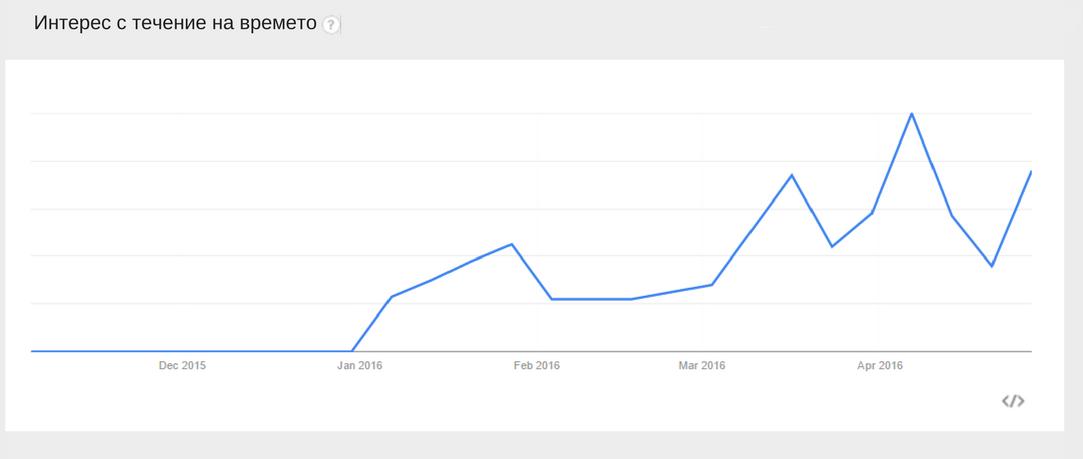 динамиката на популярността на бранд-заявките при нов продукт на пазара