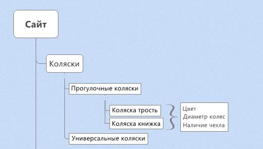используя функцию «резюме», можно определить фильтры, шаблонные для нескольких категорий