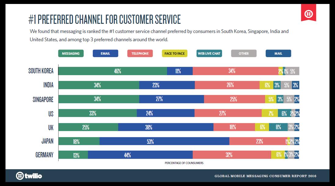Используйте максимальное количество каналов коммуникации с потребителем
