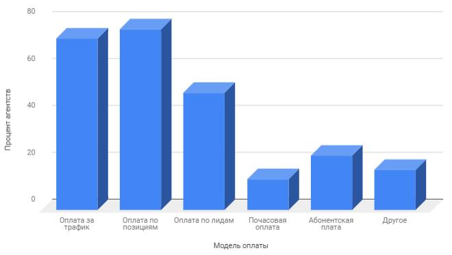 Исследование агентства Netpeak по моделям оплаты на рынке SEO России