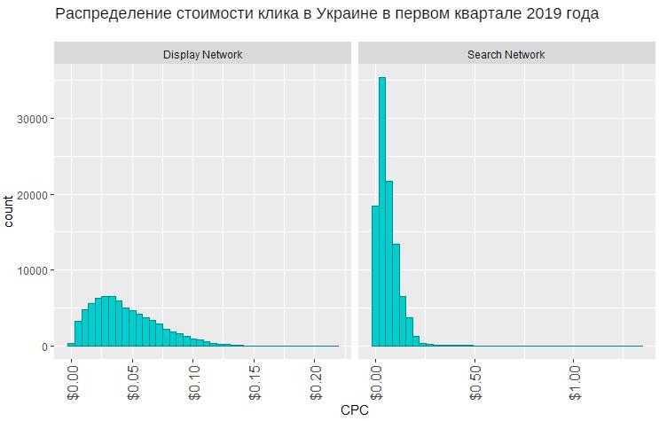 issledovanie-netpeak-po-stoimosti-klika-ukraina-pervyj-kvartal-2019.png