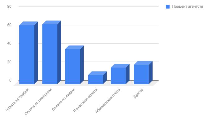 Исследование по моделям оплаты на рынке SEO России агентство Netpeak