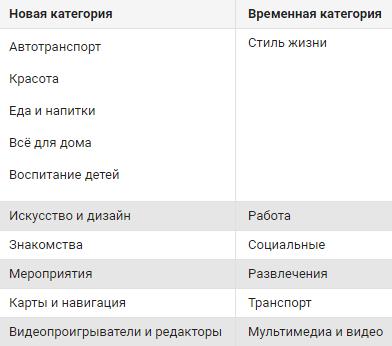 Изменения в категориях Google Play