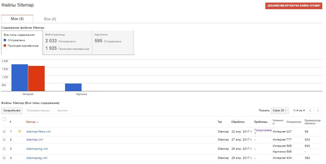 Как анализировать карту сайта в Google Search Console