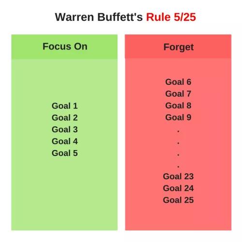 Как быть продуктивным на работе — метод Уорена Баффета