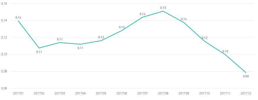 Как изменилась стоимость клика Google AdWords