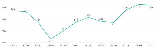 Как изменилась стоимость клика в поисковой сети Яндекс Директ