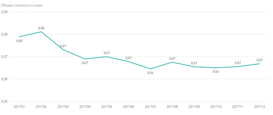 Как изменилась стоимость клика в поисковой сети Google AdWords за 2017 год
