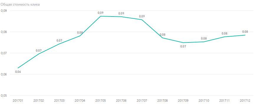 Изменения в стоимости клика в Украине