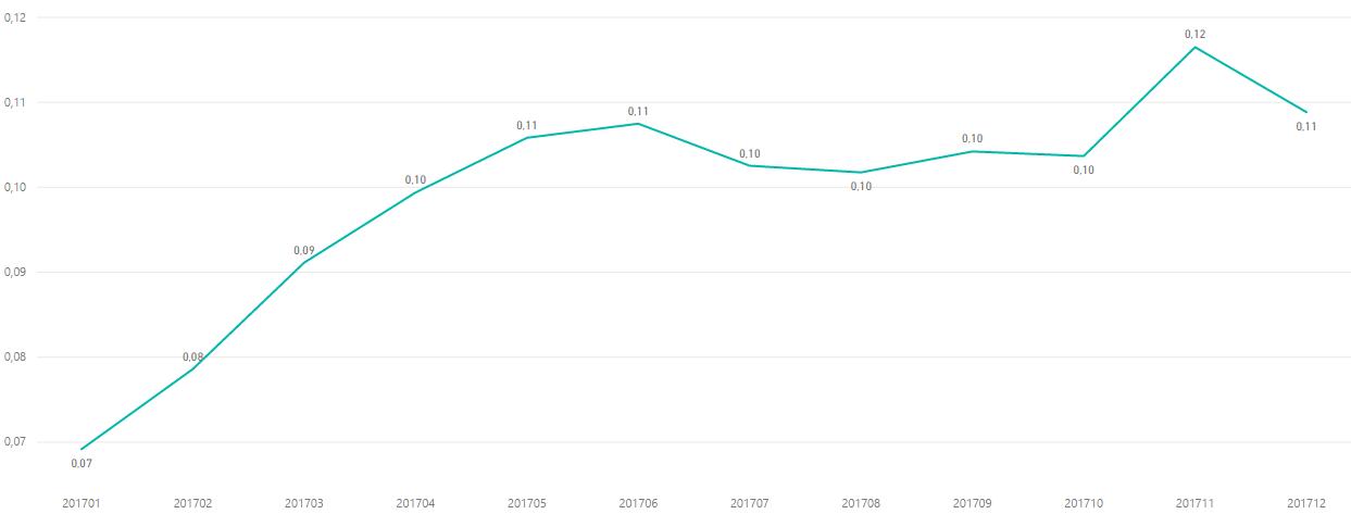Как менялась стоимость клика в 4 квартале 2017 года в тематике электроника
