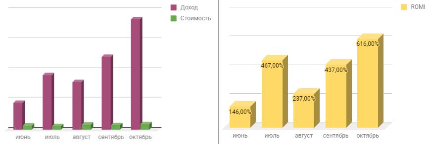 Как отследить показатели окупаемости расходов на рекламу — кейс Netpeak