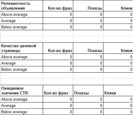 Как отсортировать данные по релевантности объявления, качеству целевой страницы и ожидаемому значению CTR