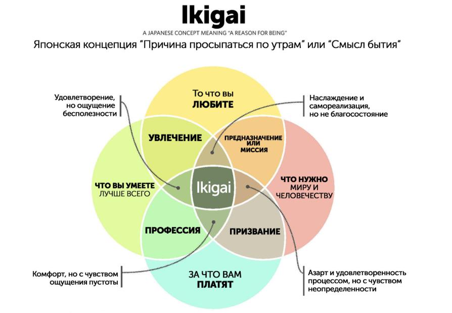 Как понять, чем хочешь заниматься — метод икигаи
