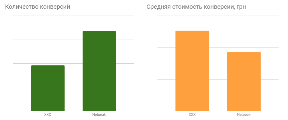 Как правильно рекламировать квартиры в новостроях Киева