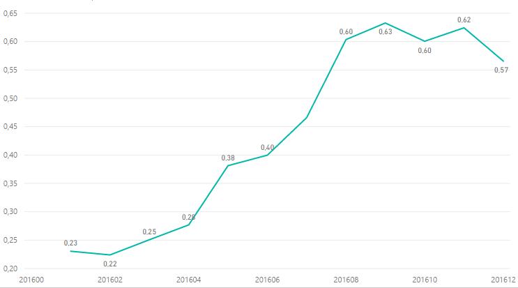 Как росла стоимость клика в тематике «Недвижимость» в Казахстане в 2016 году