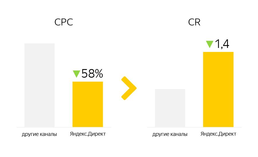 Как снизить цену конверсии в два раза при помощи контекстной рекламы — кейс Mechta.kz и Netpeak