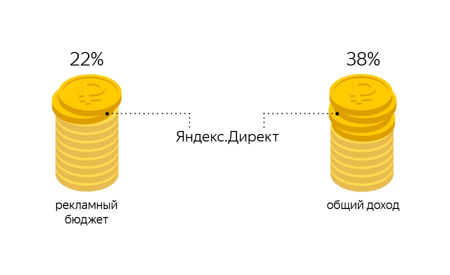 Как снизить цену конверсии в два раза при помощи контекстной рекламы — кейс Mechta.kz