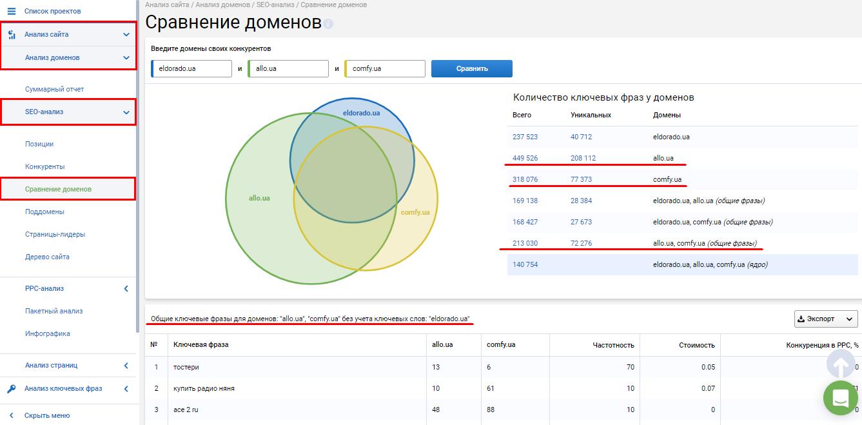 Как сравнить домены в Serpstat