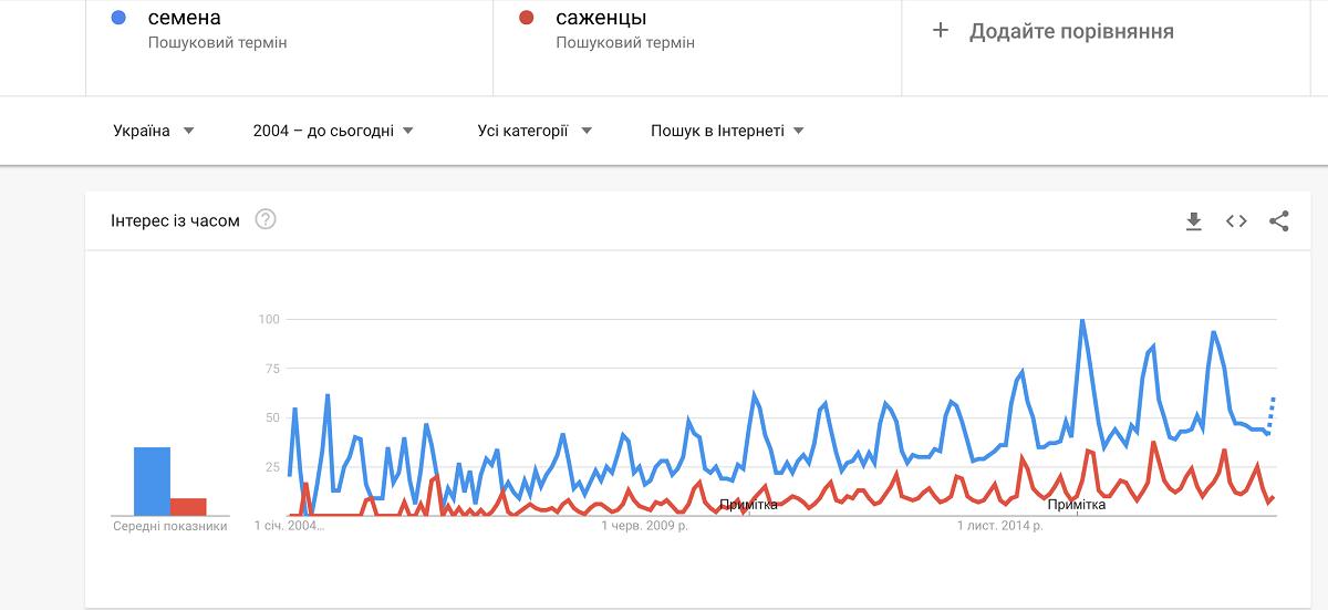 Как сравнивать тренды запросов в Google Trends