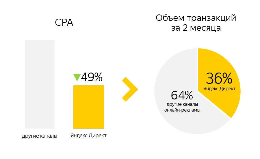 Как увеличить объем транзакций при помощи контекстной рекламы — кейс Mechta.kz