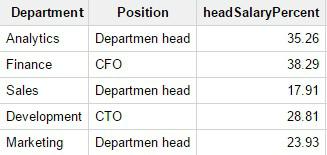 Какая часть фонда заработной платы в каждом отделе приходится на начальника