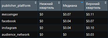 Какие каналы рекламы в фейсбуке самые дорогие Украина второй квартал 2018