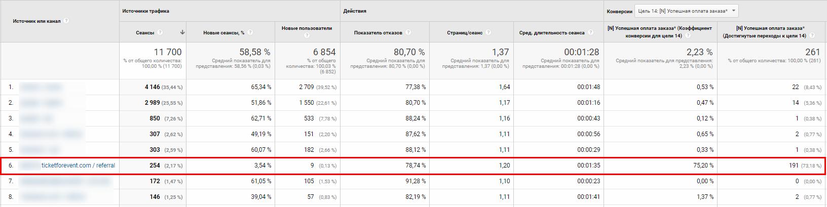 Какие ошибки возникают при работе в Google Analytics и как с ними бороться 011