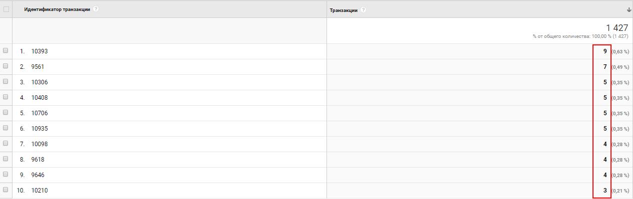 Какие ошибки возникают при работе в Google Analytics и как с ними бороться 015